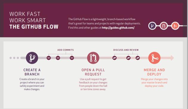 good_git_workflow
